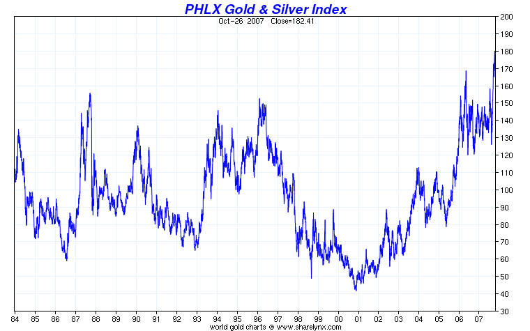 Gold and Silver Index XAU 1984-2007